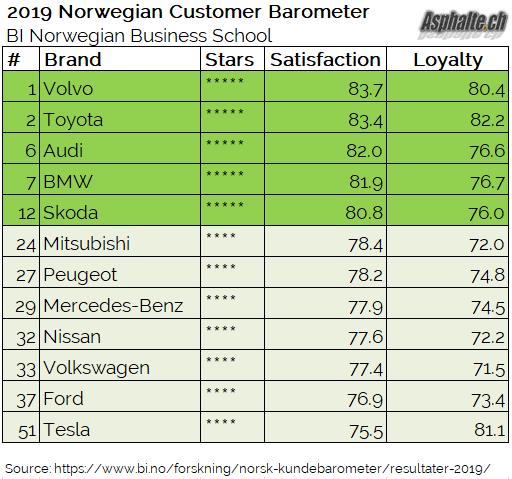 Tesla nosedives in Norwegian consumer satisfaction rankings — but drivers stay loyal特斯拉在挪威消费者满意度排名大幅下滑,但司机们依然忠诚