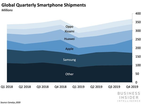Developing chipsets in-house would make Oppo the last of the five biggest smartphone vendors to break its reliance on Qualcomm摆脱高通控制?又一国产手机厂商打算自研芯片