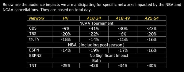 Leaked document: Top ad agency predicts that cancelled NBA and NCAA events will cost TV networks up to 25% drops in viewership顶级广告公司预测,取消NBA和NCAA赛事将使电视网络的收视率下降25%