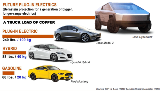 Investing In Copper For The Long Term (When To Buy Copper Miners) (NYSEARCA:COPX)长期投资铜(何时购买铜矿工)(NYSEARCA : COPX)